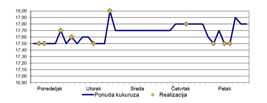 grafik