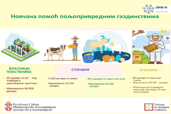 Pomoć i finansijska podrška za poljoprivrednike